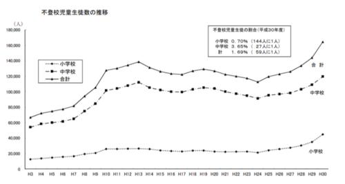 平成 30 年度 文部科学省の児童への指導調査結果