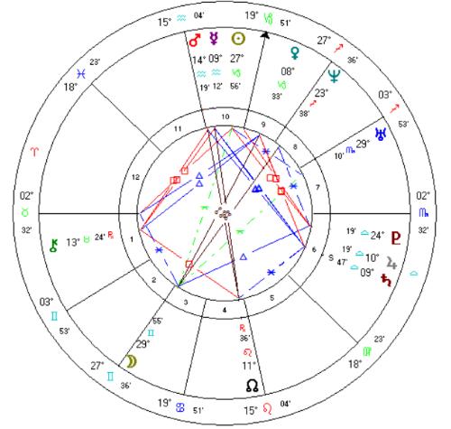 太陽の通り道に並ぶ12星座で占う西洋占星術