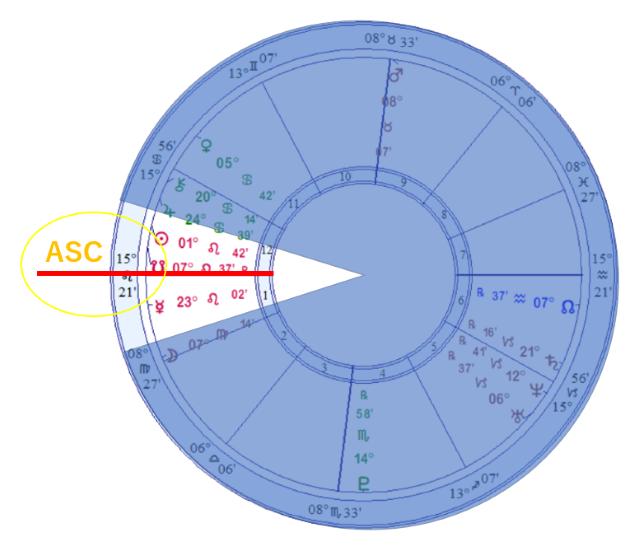 ASCにタイトに重なる小惑星